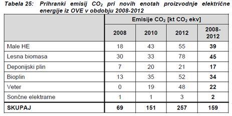 Prihranki emisij CO2